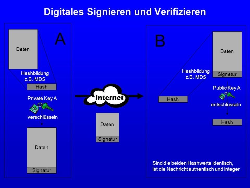Digitales Signieren und Verifizieren
