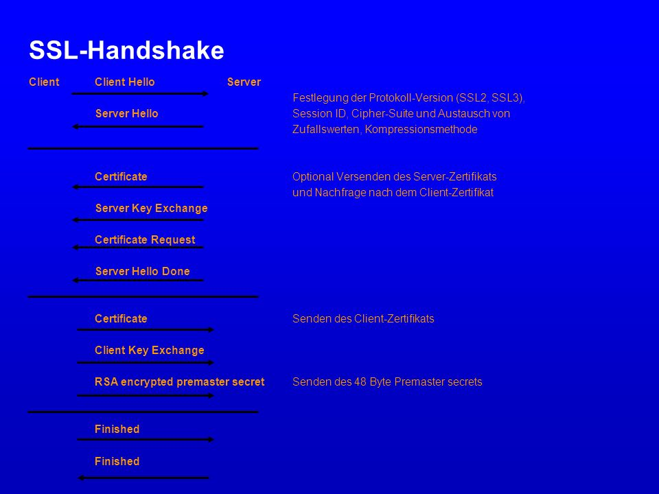 SSL-Handshake Client Client Hello Server