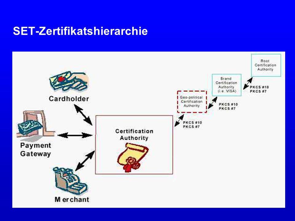SET-Zertifikatshierarchie