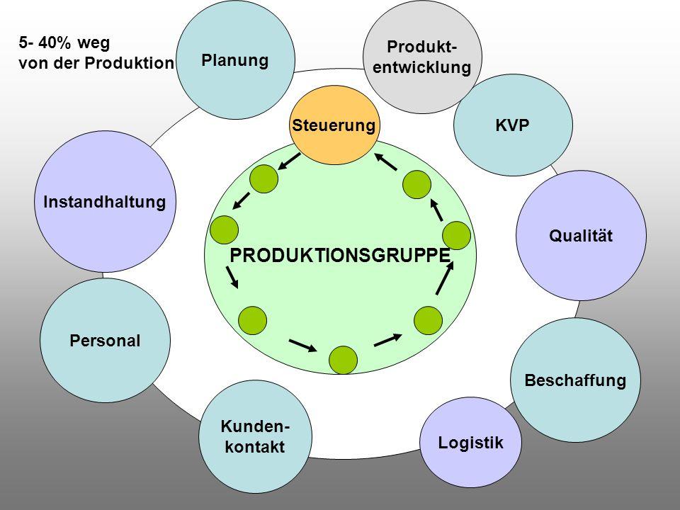 PRODUKTIONSGRUPPE Produkt- Planung 5- 40% weg entwicklung