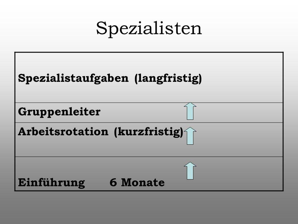 Spezialisten Spezialistaufgaben (langfristig) Gruppenleiter