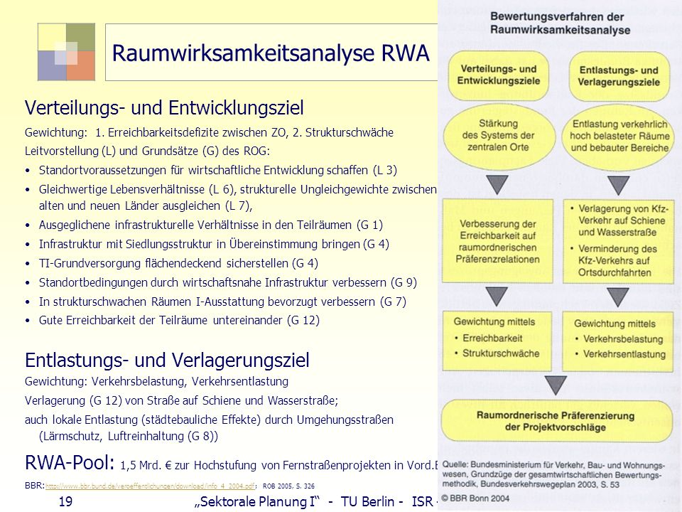 Raumwirksamkeitsanalyse RWA