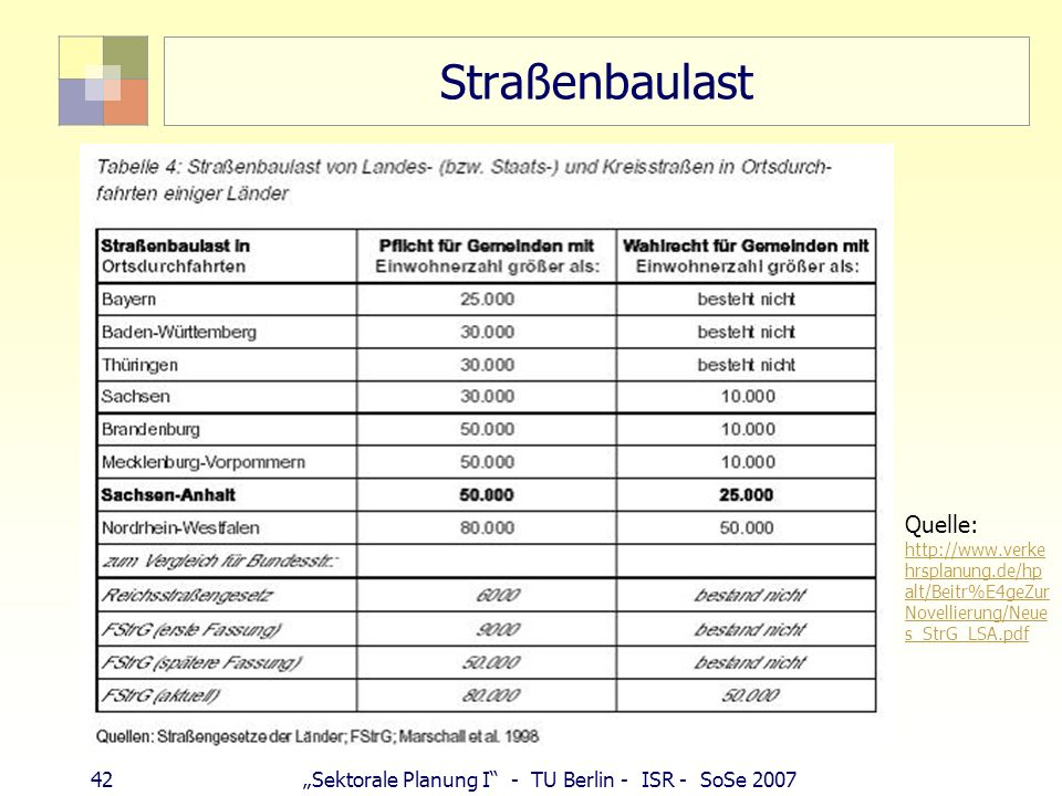 Straßenbaulast Quelle: http://www.verkehrsplanung.de/hpalt/Beitr%E4geZurNovellierung/Neues_StrG_LSA.pdf.