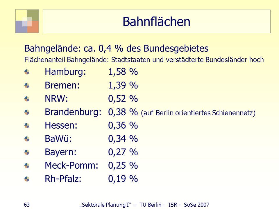Bahnflächen Bahngelände: ca. 0,4 % des Bundesgebietes Hamburg: 1,58 %