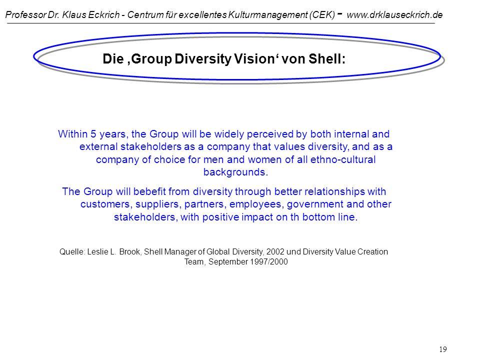 Die 'Group Diversity Vision' von Shell: