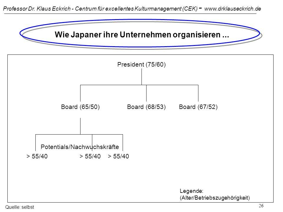 Wie Japaner ihre Unternehmen organisieren ...