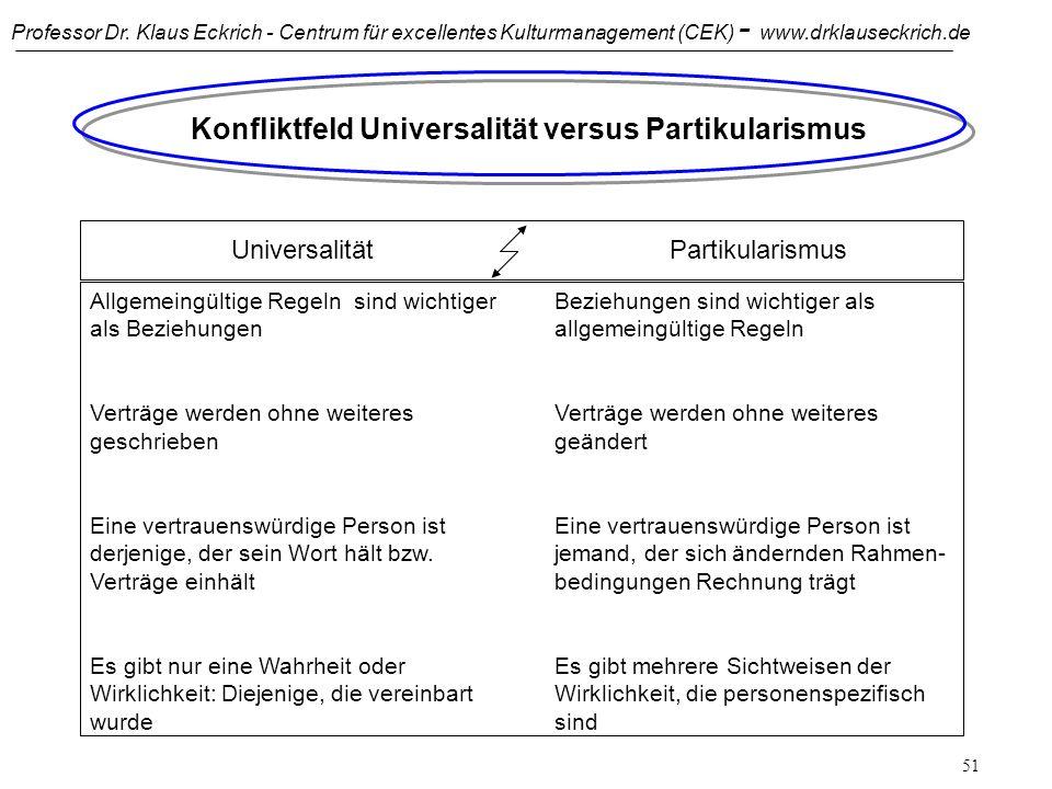 Konfliktfeld Universalität versus Partikularismus