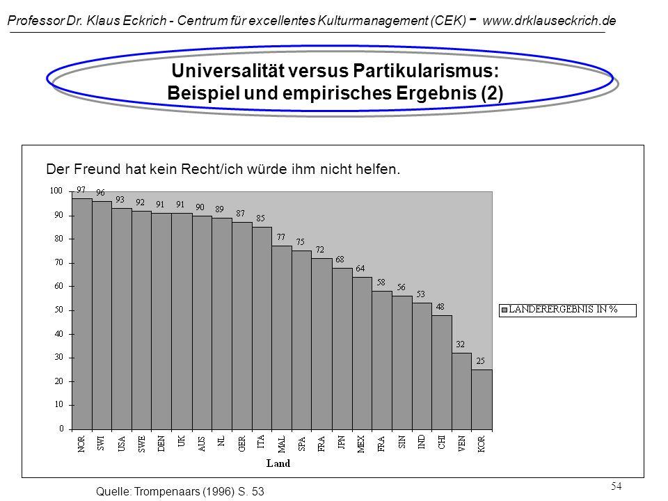 Universalität versus Partikularismus: Beispiel und empirisches Ergebnis (2)
