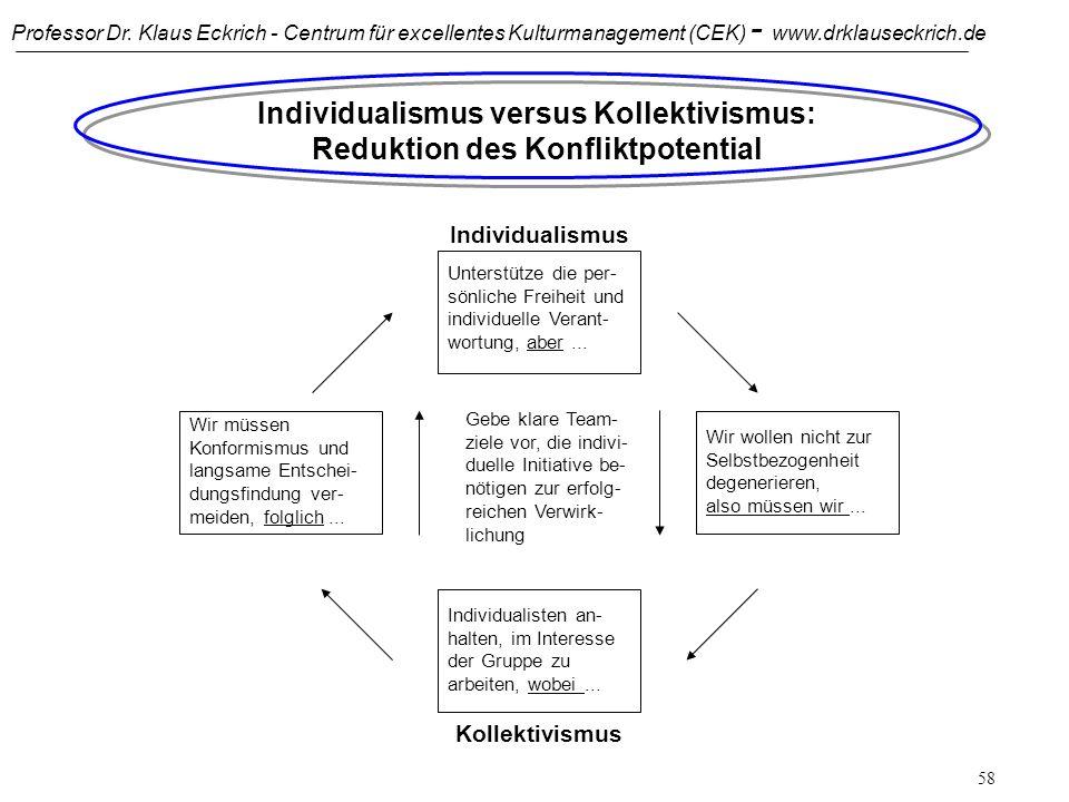 Individualismus versus Kollektivismus: Reduktion des Konfliktpotential