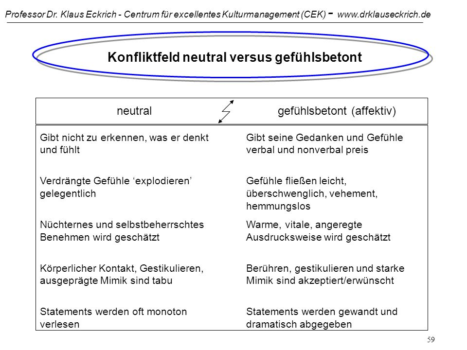 Konfliktfeld neutral versus gefühlsbetont