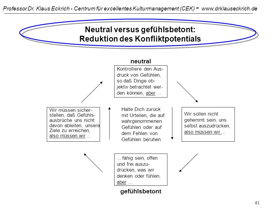 Neutral versus gefühlsbetont: Reduktion des Konfliktpotentials