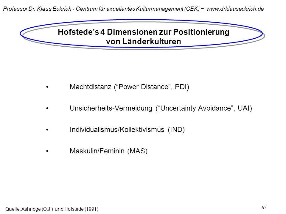 Hofstede's 4 Dimensionen zur Positionierung von Länderkulturen