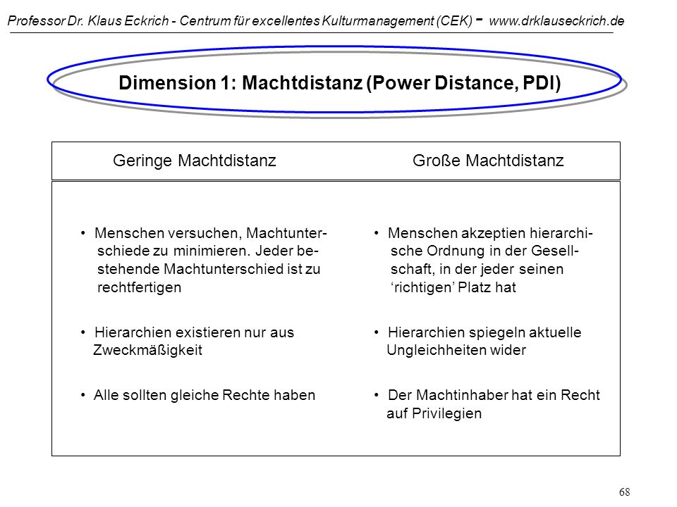 Dimension 1: Machtdistanz (Power Distance, PDI)