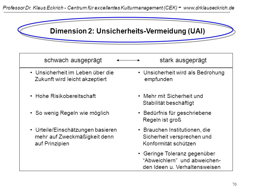 Dimension 2: Unsicherheits-Vermeidung (UAI)