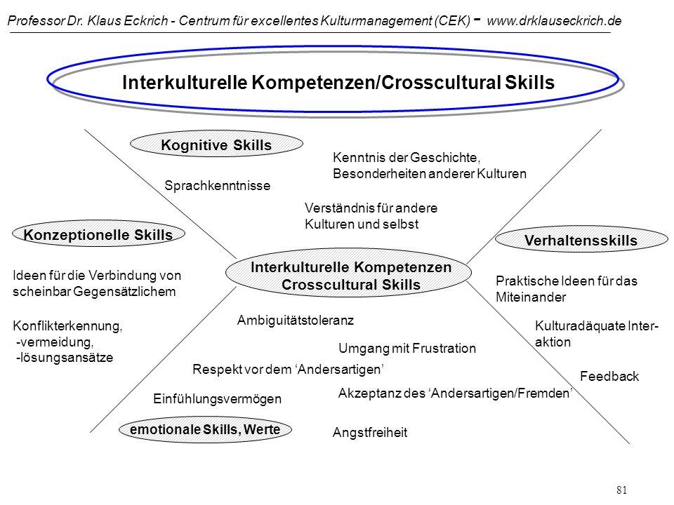 Interkulturelle Kompetenzen/Crosscultural Skills