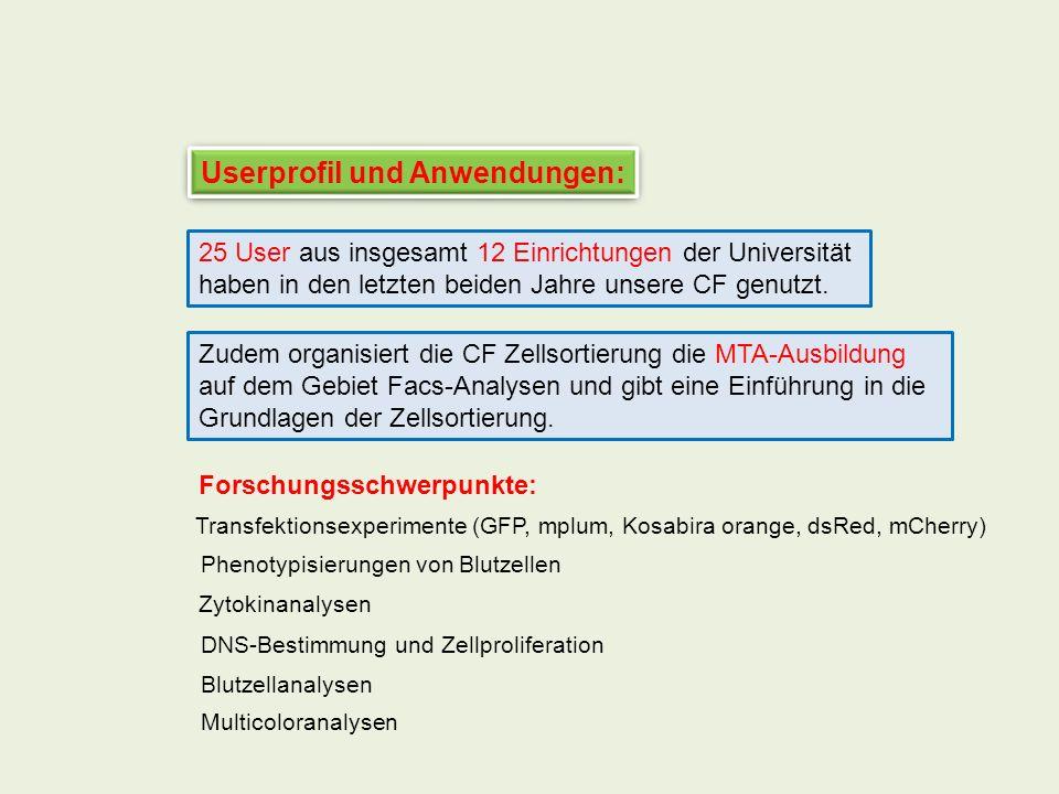 Userprofil und Anwendungen: