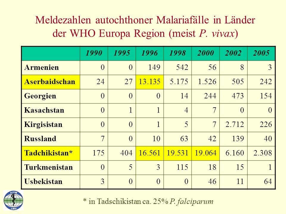 Meldezahlen autochthoner Malariafälle in Länder der WHO Europa Region (meist P. vivax)