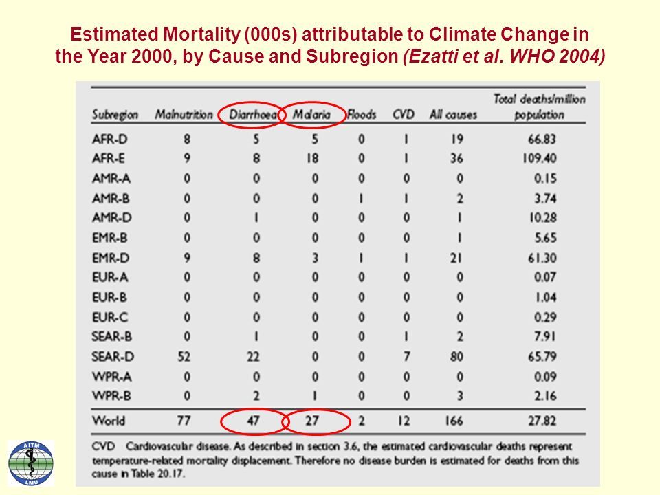 Estimated Mortality (000s) attributable to Climate Change in the Year 2000, by Cause and Subregion (Ezatti et al.