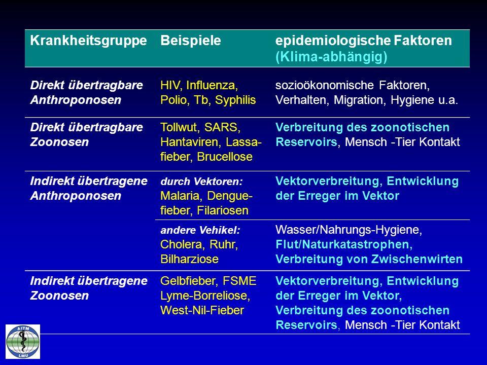 epidemiologische Faktoren (Klima-abhängig)