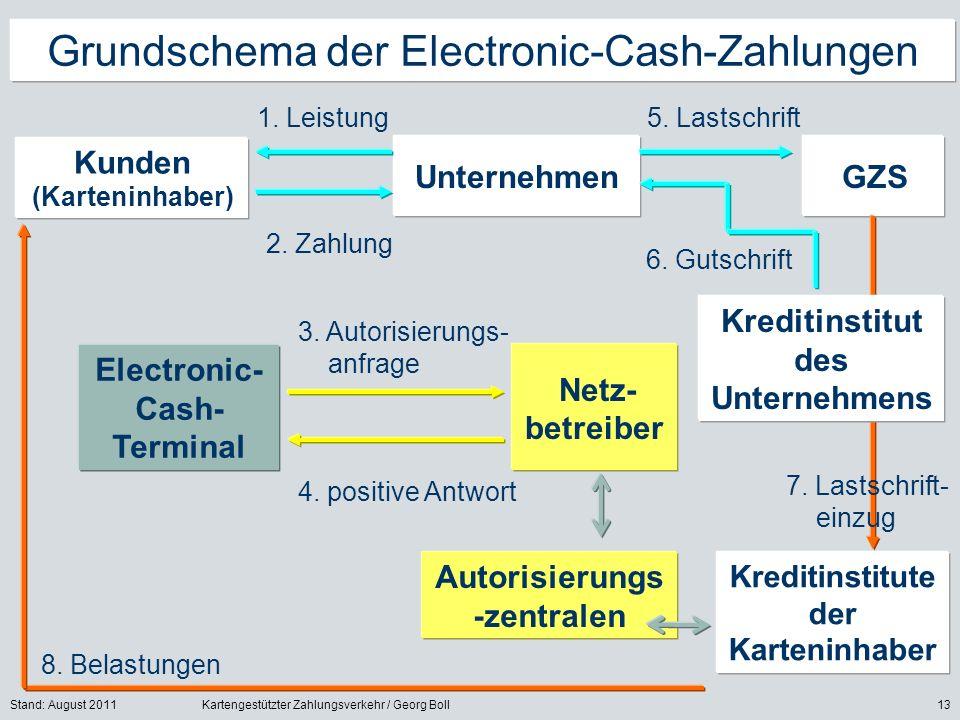 Grundschema der Electronic-Cash-Zahlungen