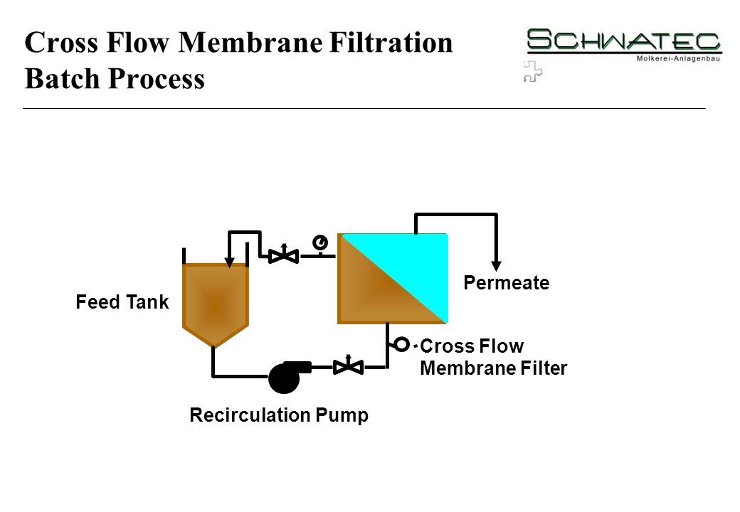 Cross Flow Membrane Filtration Batch Process