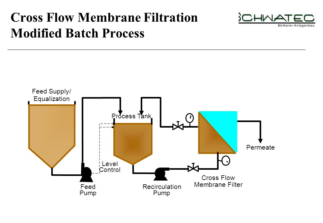 Cross Flow Membrane Filtration Modified Batch Process