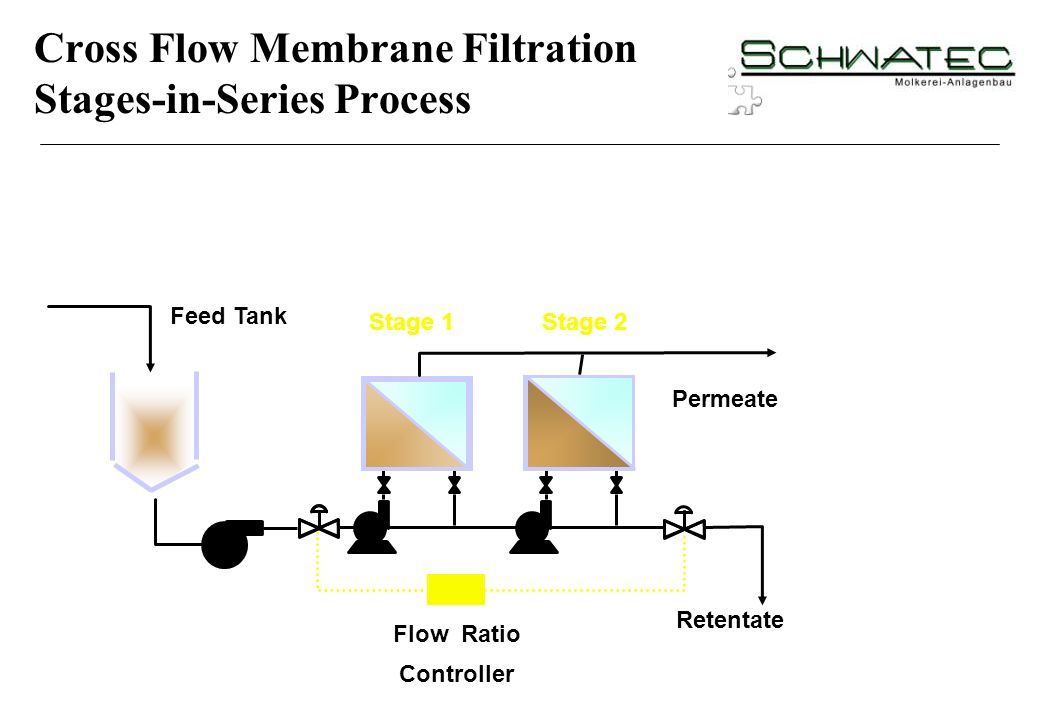 Cross Flow Membrane Filtration Stages-in-Series Process
