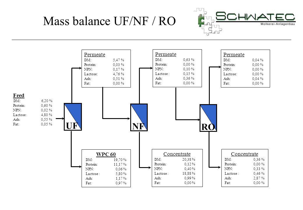 Mass balance UF/NF / RO UF NF RO Permeate Permeate Permeate Feed