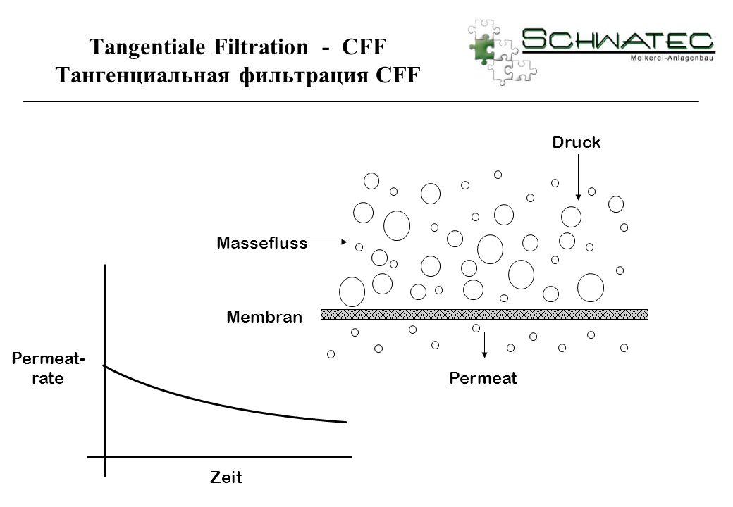 Tangentiale Filtration - CFF Тангенциальная фильтрация CFF