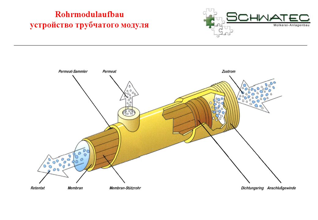 Rohrmodulaufbau устройство трубчатого модуля