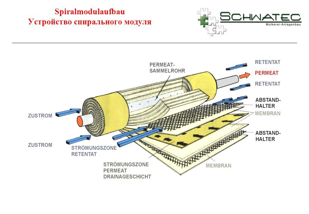 Spiralmodulaufbau Устройство спирального модуля