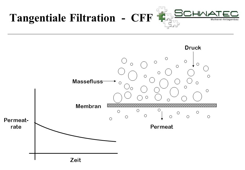 Tangentiale Filtration - CFF