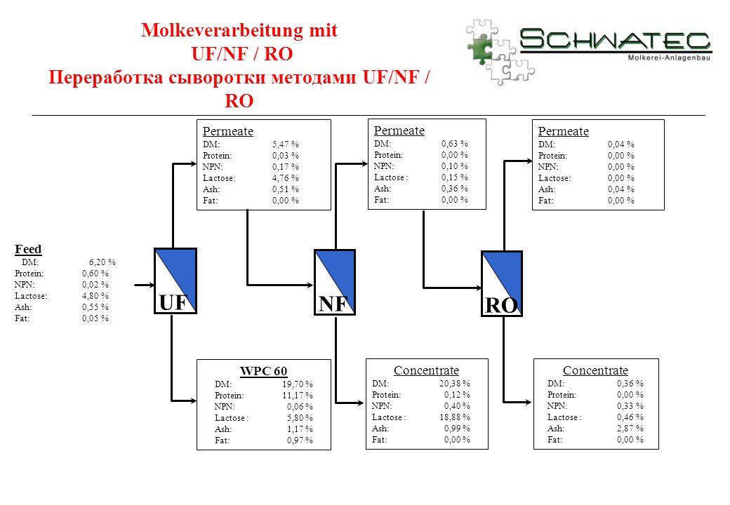 Molkeverarbeitung mit UF/NF / RO Переработка сыворотки методами UF/NF / RO