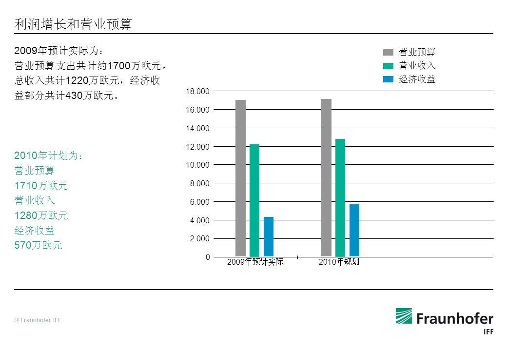 利润增长和营业预算 2009年预计实际为: 营业预算支出共计约1700万欧元。 总收入共计1220万欧元,经济收益部分共计430万欧元。 2010年计划为: 营业预算 1710万欧元 营业收入 1280万欧元 经济收益 570万欧元