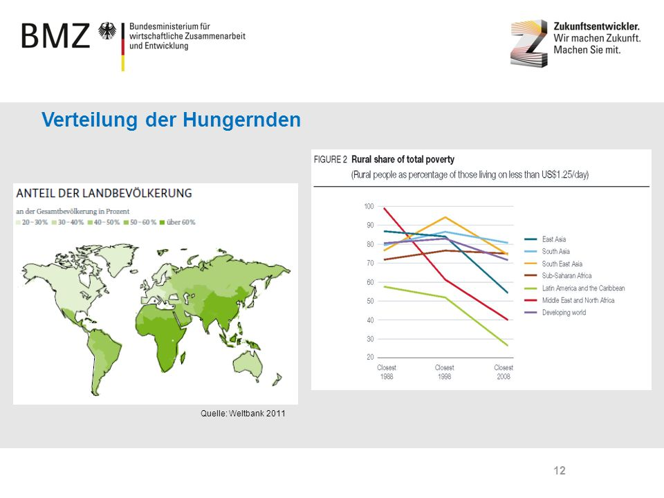 Verteilung der Hungernden