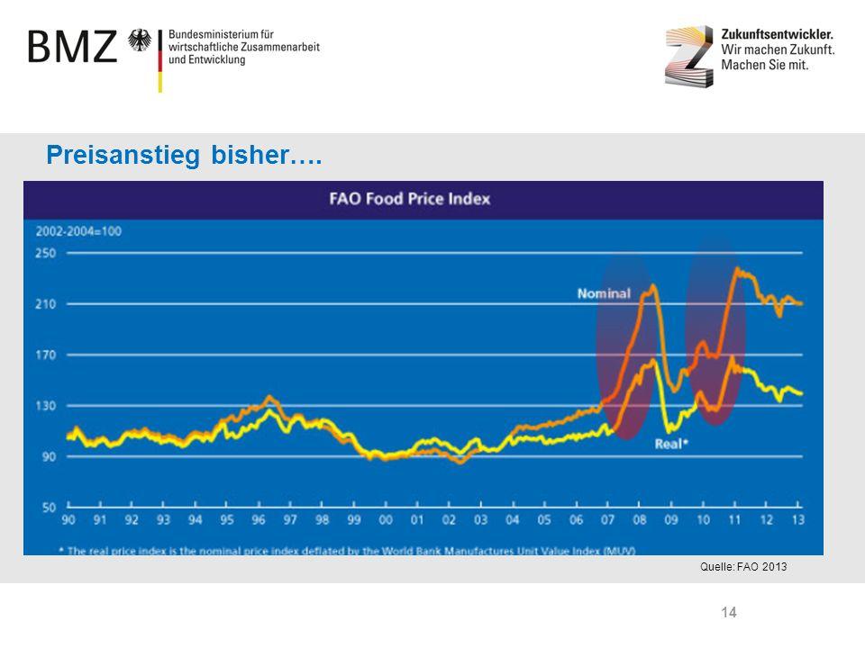 Preisanstieg bisher…. Ungewöhnliche Preisspitzen Ende 2000er Jahre