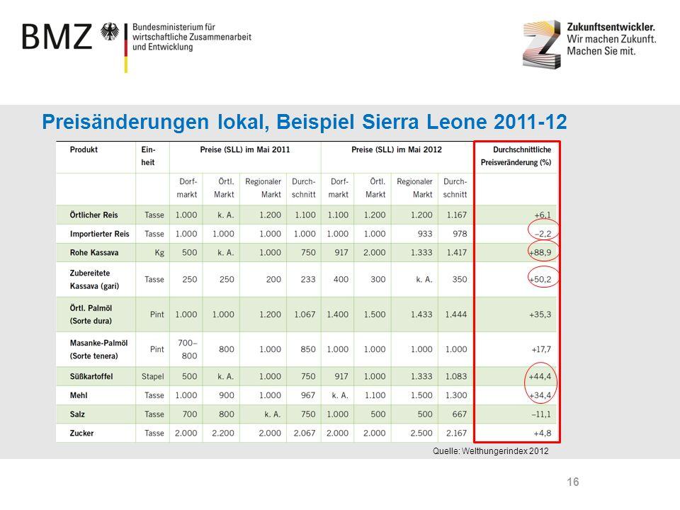 Preisänderungen lokal, Beispiel Sierra Leone 2011-12