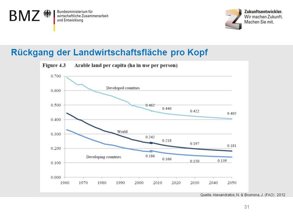 Rückgang der Landwirtschaftsfläche pro Kopf