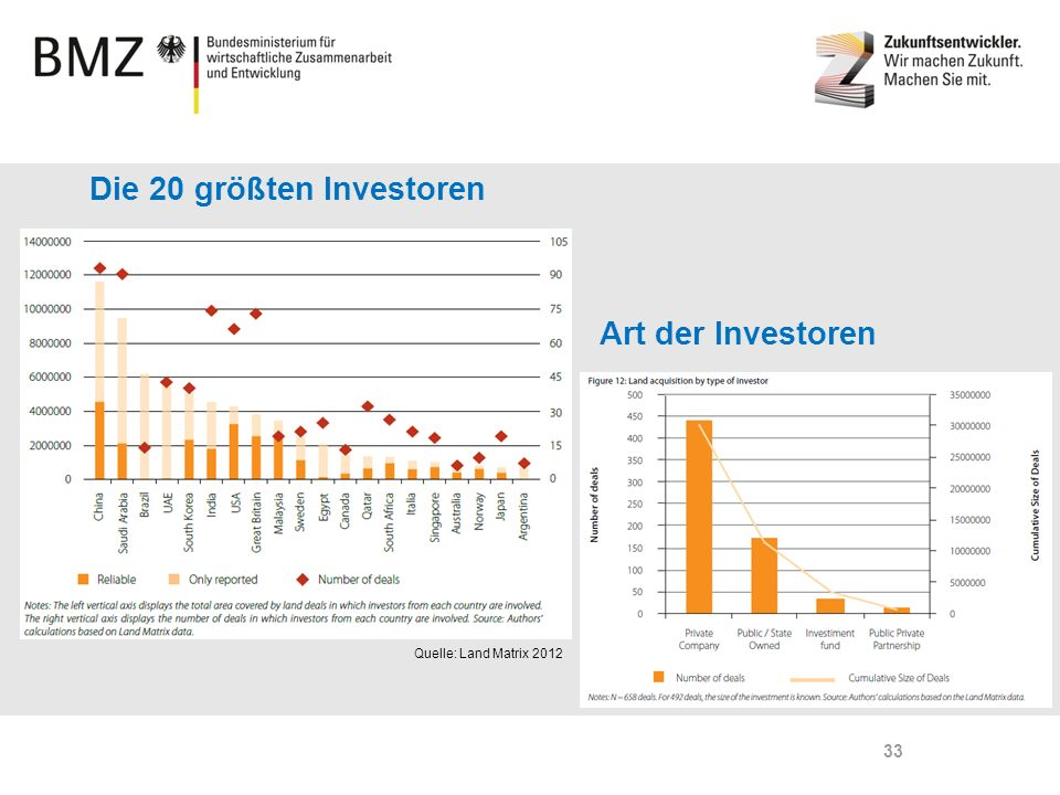 Die 20 größten Investoren