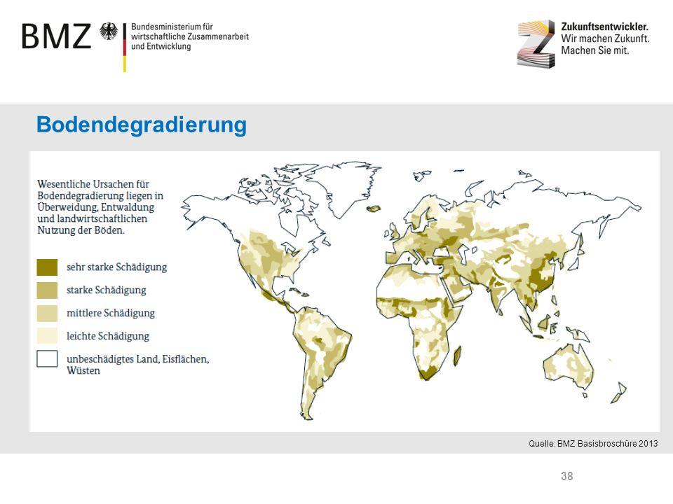 Bodendegradierung Boden neben Wasser wichtigste Ressource