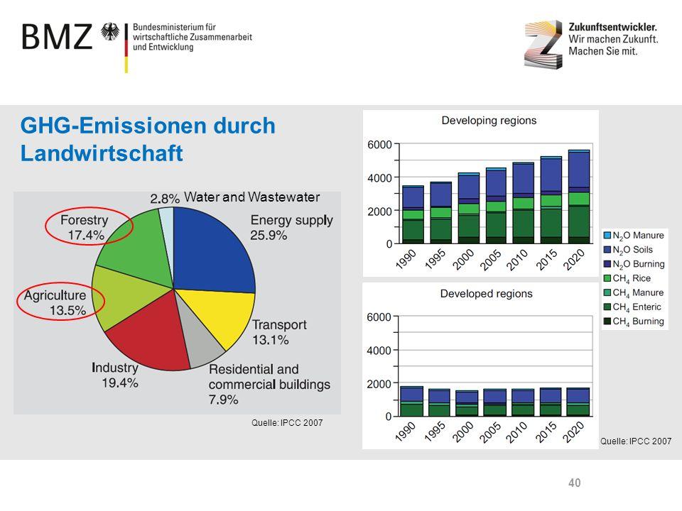 GHG-Emissionen durch Landwirtschaft