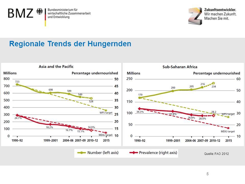 Regionale Trends der Hungernden