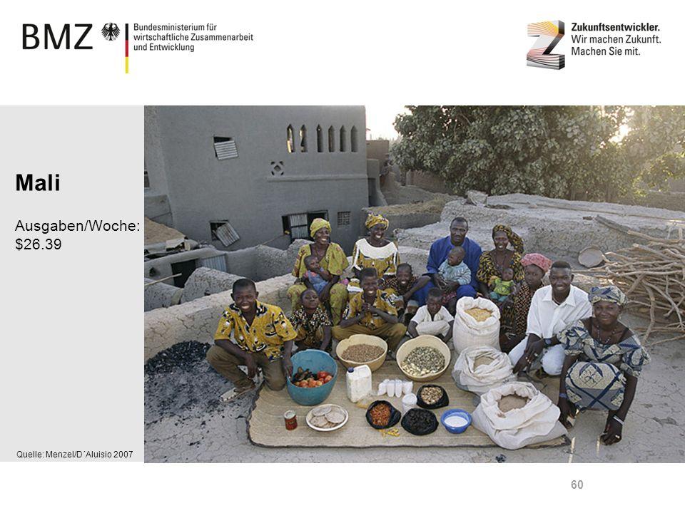 Mali Ausgaben/Woche: $26.39 Quelle: Menzel/D´Aluisio 2007