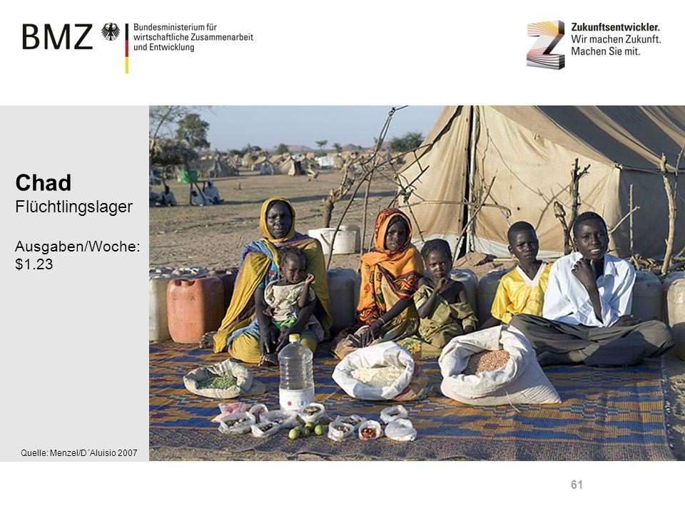 Chad Flüchtlingslager Ausgaben/Woche: $1.23