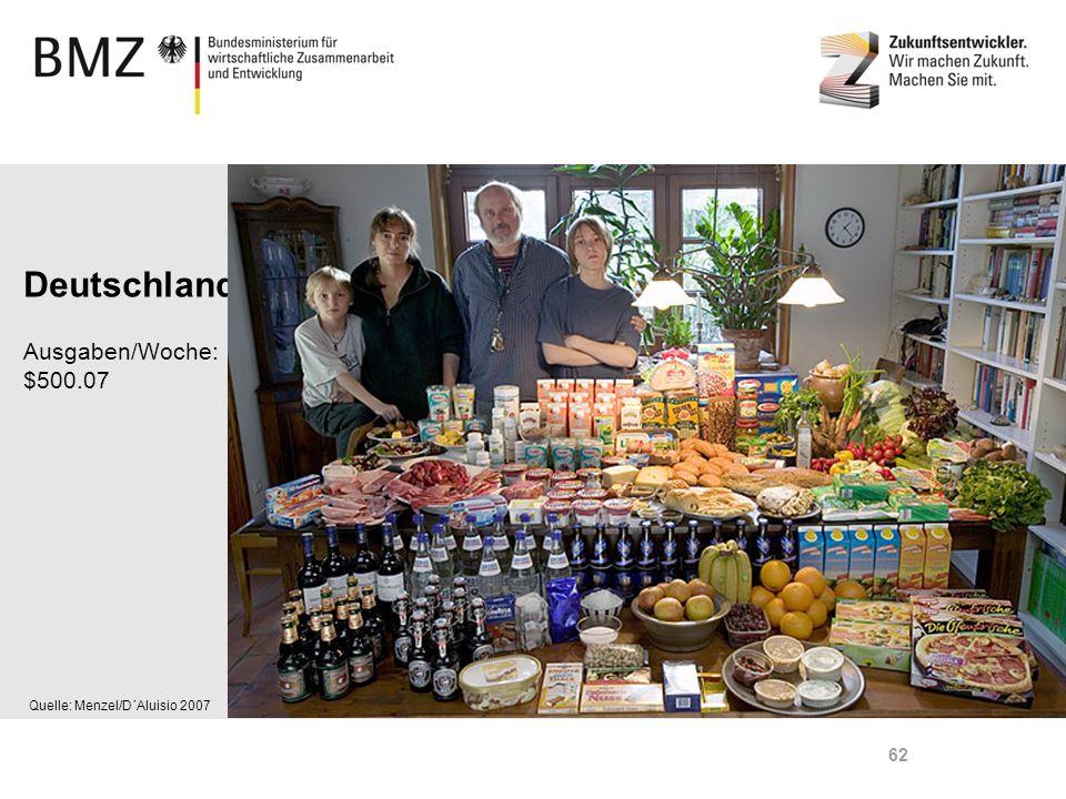 Deutschland Ausgaben/Woche: $500.07 Quelle: Menzel/D´Aluisio 2007