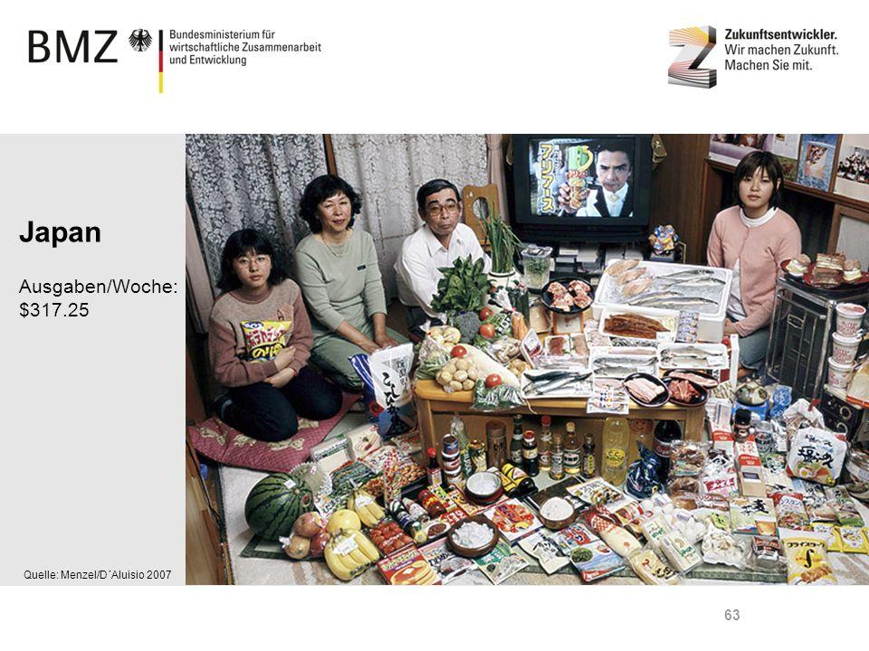 Japan Ausgaben/Woche: $317.25 Quelle: Menzel/D´Aluisio 2007