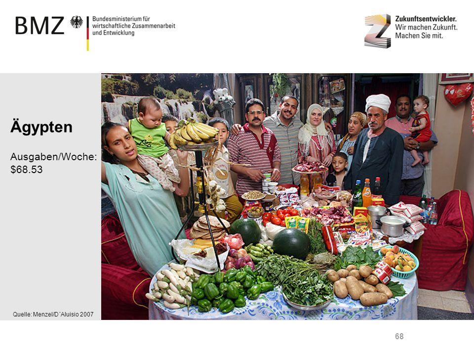 Ägypten Ausgaben/Woche: $68.53 Quelle: Menzel/D´Aluisio 2007