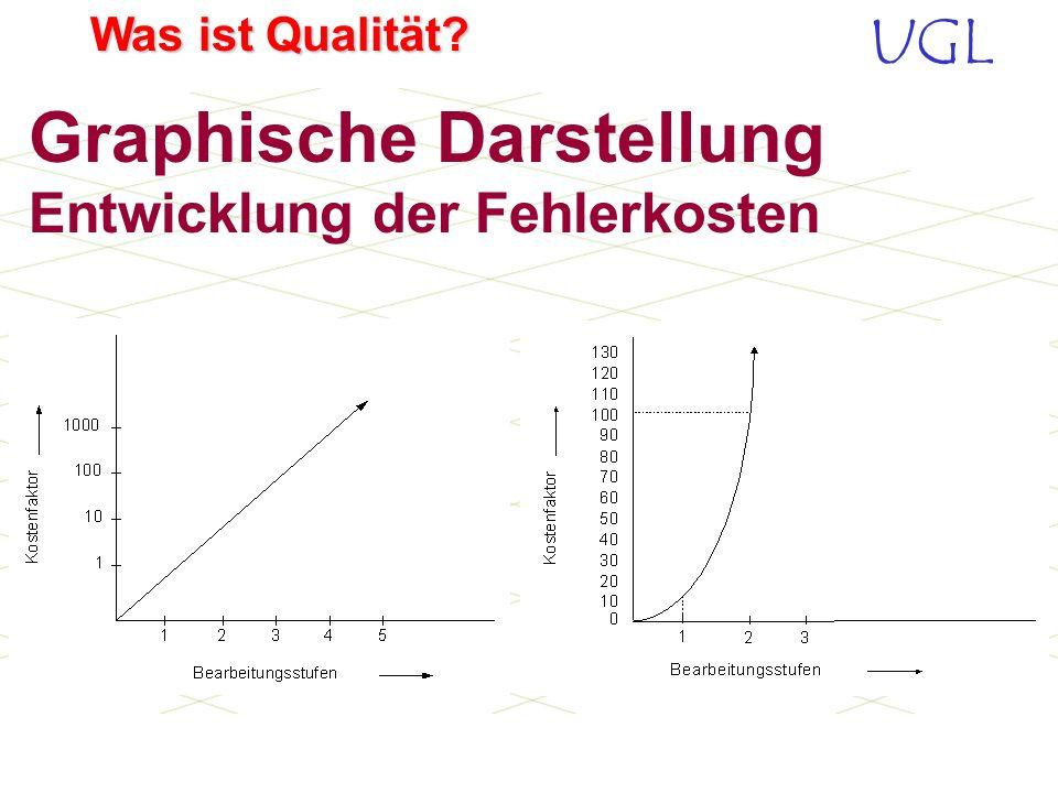 Graphische Darstellung Entwicklung der Fehlerkosten