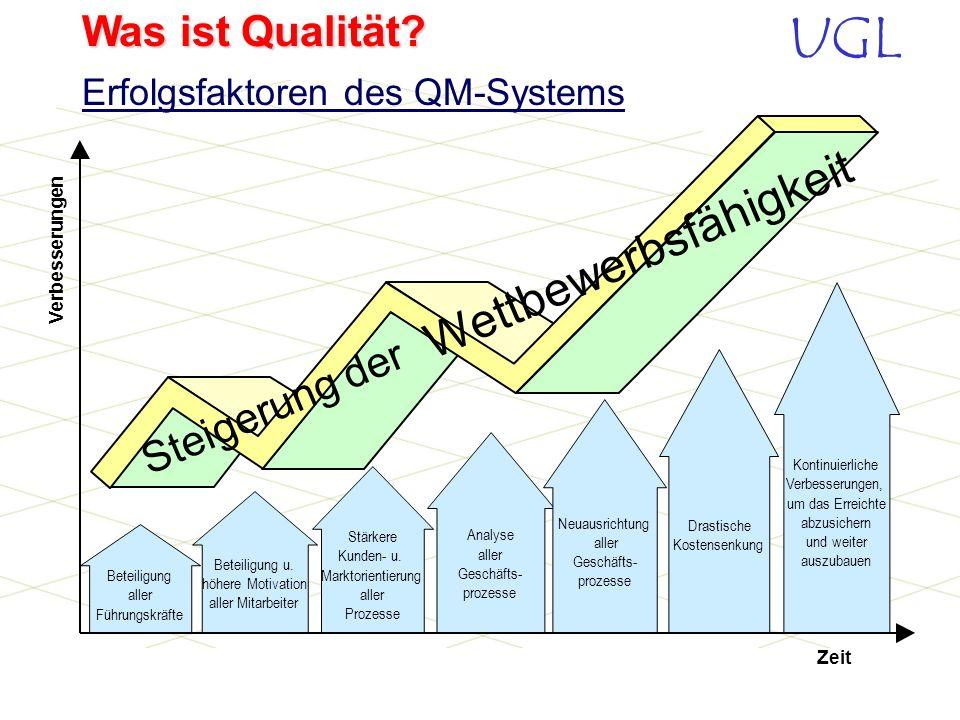 Erfolgsfaktoren des QM-Systems