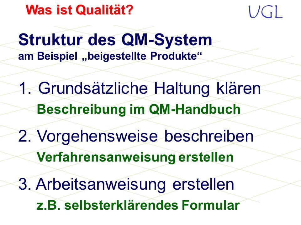"""Struktur des QM-System am Beispiel """"beigestellte Produkte"""